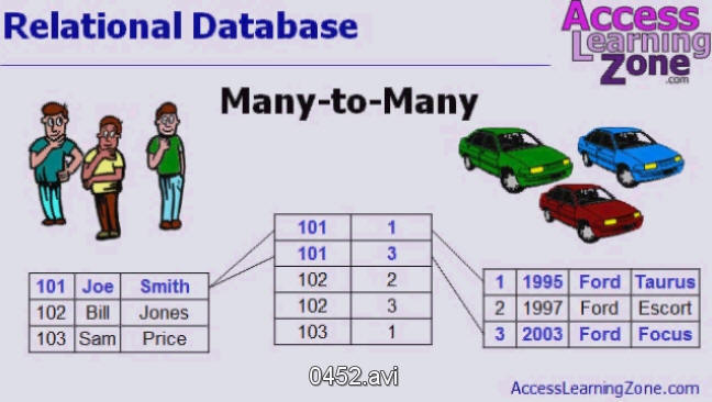Microsoft Access Tutorial Many To Many Relationships